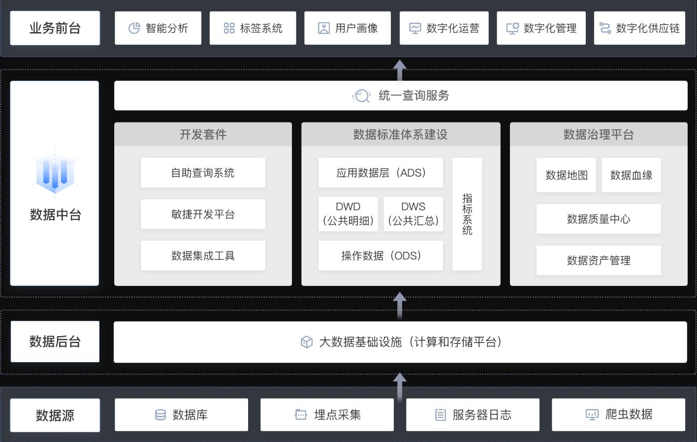 数据中台架构设计